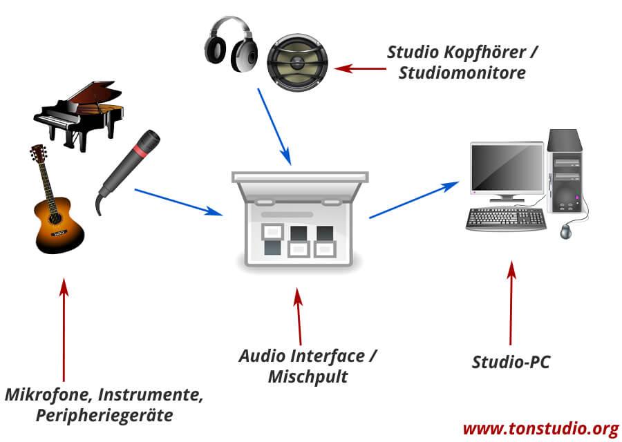 Tonstudio Equipment anschließen